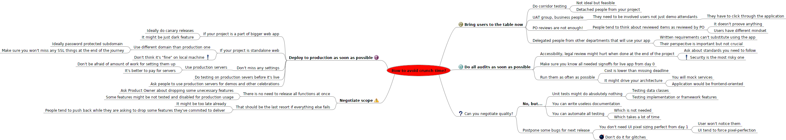 Mindmap for blogpost overview