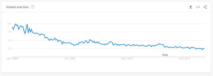 Design Patterns Google Trend