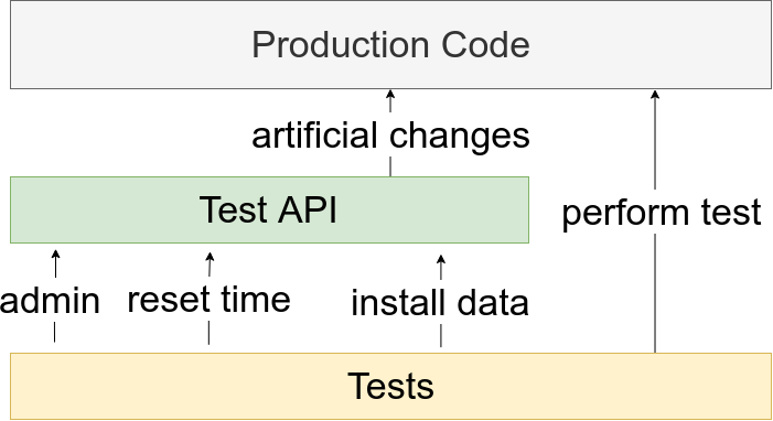 Create test API that is doing artificial changes in tested production code