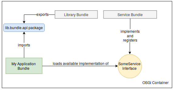 Application OSGi Bundle Pattern