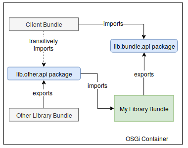 Library OSGi Bundle Pattern