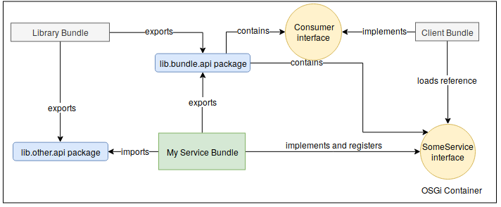 Service OSGi Bundle Pattern